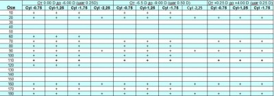 1 Day Acuvue MOIST for astigmatism (30 шт) Подробности акции у администратора.